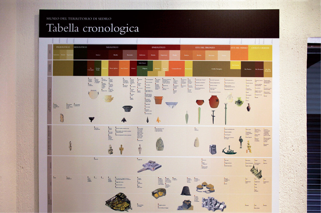 Sedilo, Oristano, Archaeological and Natural History Museum